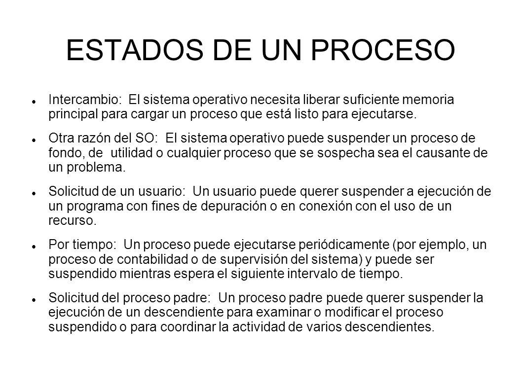 ESTADOS DE UN PROCESO Intercambio: El sistema operativo necesita liberar suficiente memoria principal para cargar un proceso que está listo para ejecu