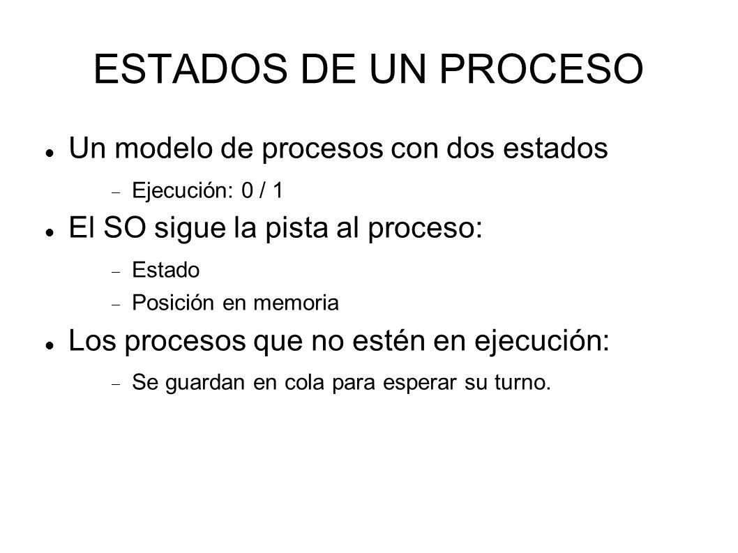 ESTADOS DE UN PROCESO Un modelo de procesos con dos estados Ejecución: 0 / 1 El SO sigue la pista al proceso: Estado Posición en memoria Los procesos