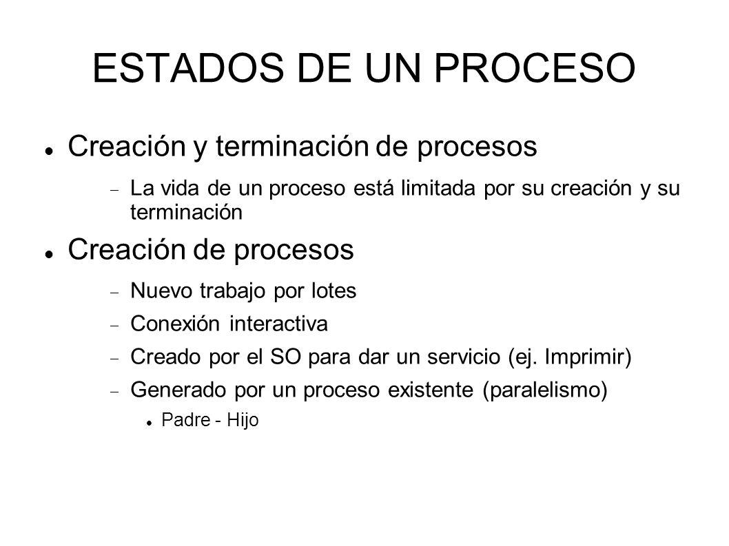 ESTADOS DE UN PROCESO Creación y terminación de procesos La vida de un proceso está limitada por su creación y su terminación Creación de procesos Nue