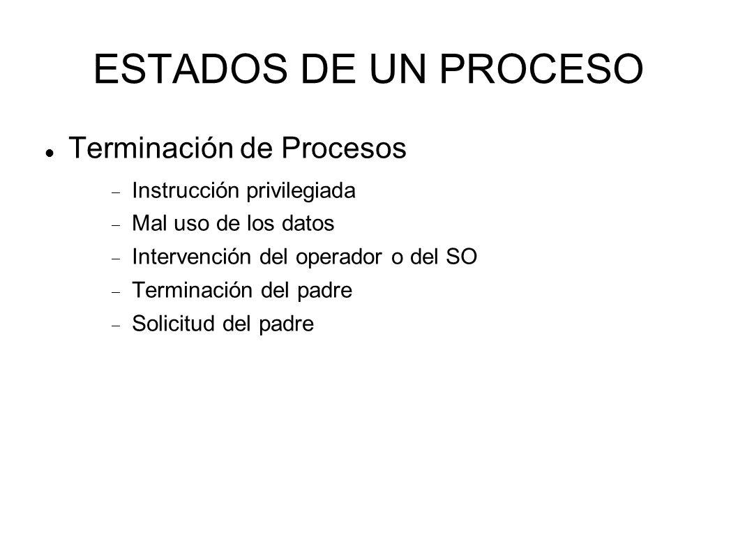 ESTADOS DE UN PROCESO Terminación de Procesos Instrucción privilegiada Mal uso de los datos Intervención del operador o del SO Terminación del padre S