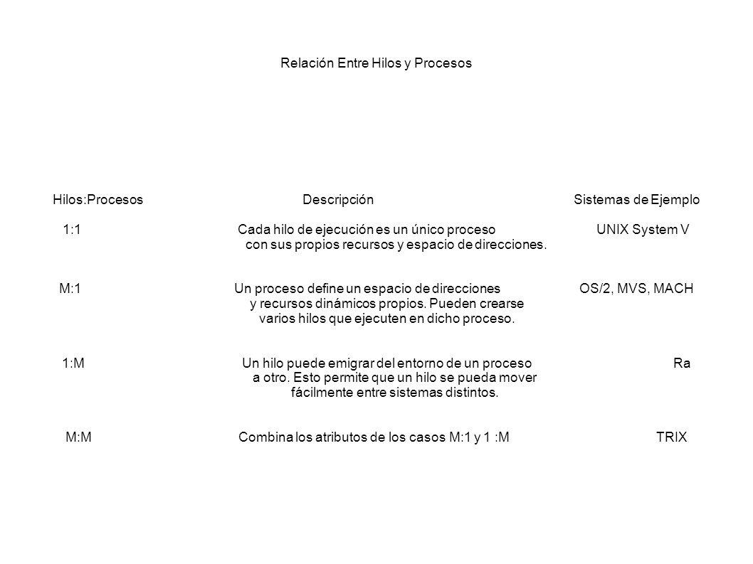 Relación Entre Hilos y Procesos Hilos:Procesos Descripción Sistemas de Ejemplo 1:1 Cada hilo de ejecución es un único proceso UNIX System V con sus pr
