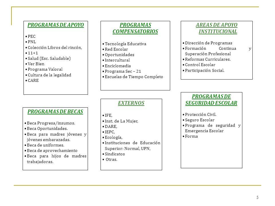 5 PROGRAMAS DE APOYO PEC PNL Colección Libros del rincón, 11+1 Salud (Esc. Saludable) Ver Bien Programa Valoral Cultura de la legalidad CARE PROGRAMAS