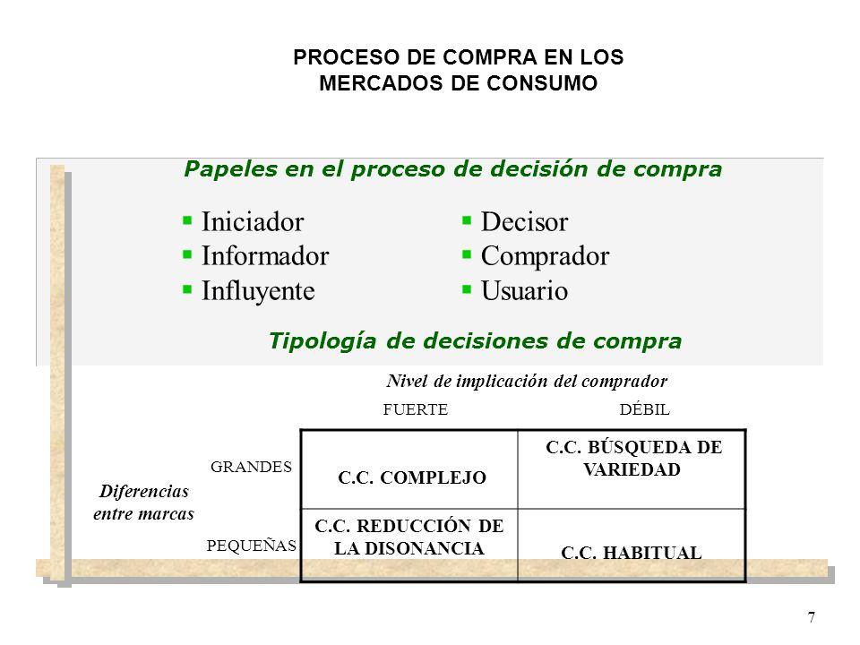 7 PROCESO DE COMPRA EN LOS MERCADOS DE CONSUMO Papeles en el proceso de decisión de compra Tipología de decisiones de compra Iniciador Informador Infl