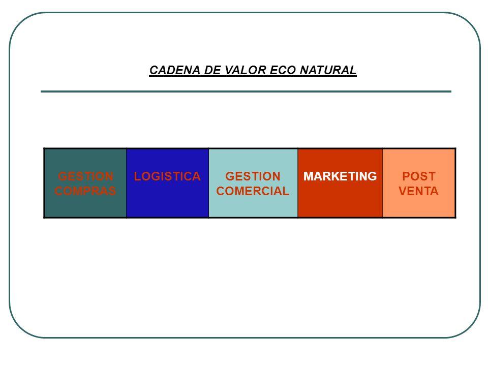 GESTION COMPRAS LOGISTICAGESTION COMERCIAL MARKETINGPOST VENTA CADENA DE VALOR ECO NATURAL