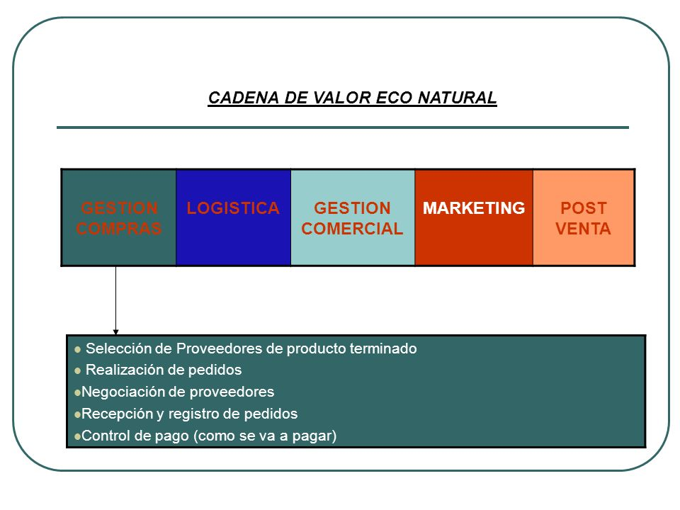 GESTION COMPRAS LOGISTICAGESTION COMERCIAL MARKETINGPOST VENTA CADENA DE VALOR ECO NATURAL Selección de Proveedores de producto terminado Realización