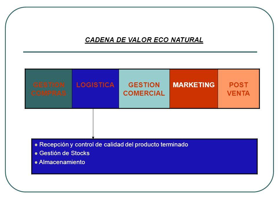 GESTION COMPRAS LOGISTICAGESTION COMERCIAL MARKETINGPOST VENTA CADENA DE VALOR ECO NATURAL Recepción y control de calidad del producto terminado Gesti