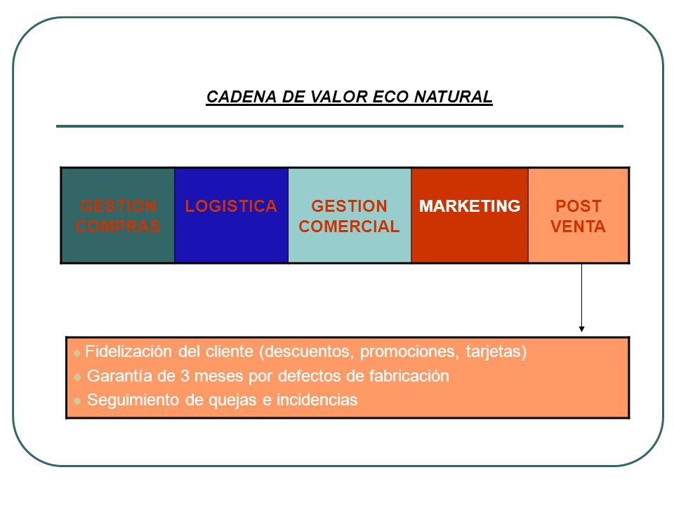 GESTION COMPRAS LOGISTICAGESTION COMERCIAL MARKETINGPOST VENTA CADENA DE VALOR ECO NATURAL Fidelización del cliente (descuentos, promociones, tarjetas