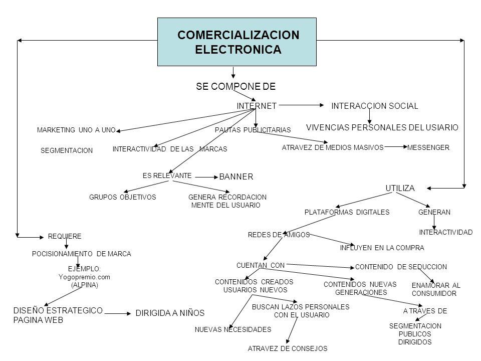 COMERCIALIZACION ELECTRONICA SE COMPONE DE INTERNETINTERACCION SOCIAL VIVENCIAS PERSONALES DEL USIARIO PAUTAS PUBLICITARIAS ATRAVEZ DE MEDIOS MASIVOSM