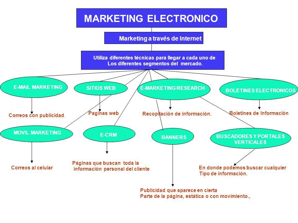 MARKETING ELECTRONICO Marketing a través de Internet Utiliza diferentes técnicas para llegar a cada uno de Los diferentes segmentos del mercado. E-MAI