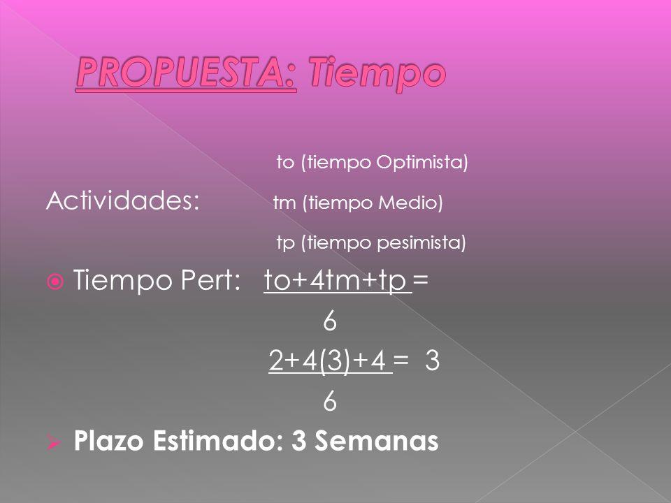 to (tiempo Optimista) Actividades: tm (tiempo Medio) tp (tiempo pesimista) Tiempo Pert: to+4tm+tp = 6 2+4(3)+4 = 3 6 Plazo Estimado: 3 Semanas