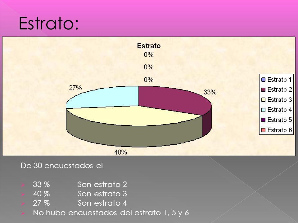 De 30 encuestados el 33 % Son estrato 2 40 % Son estrato 3 27 % Son estrato 4 No hubo encuestados del estrato 1, 5 y 6