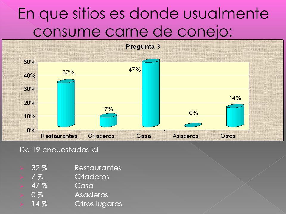 De 19 encuestados el 32 % Restaurantes 7 % Criaderos 47 % Casa 0 % Asaderos 14 % Otros lugares