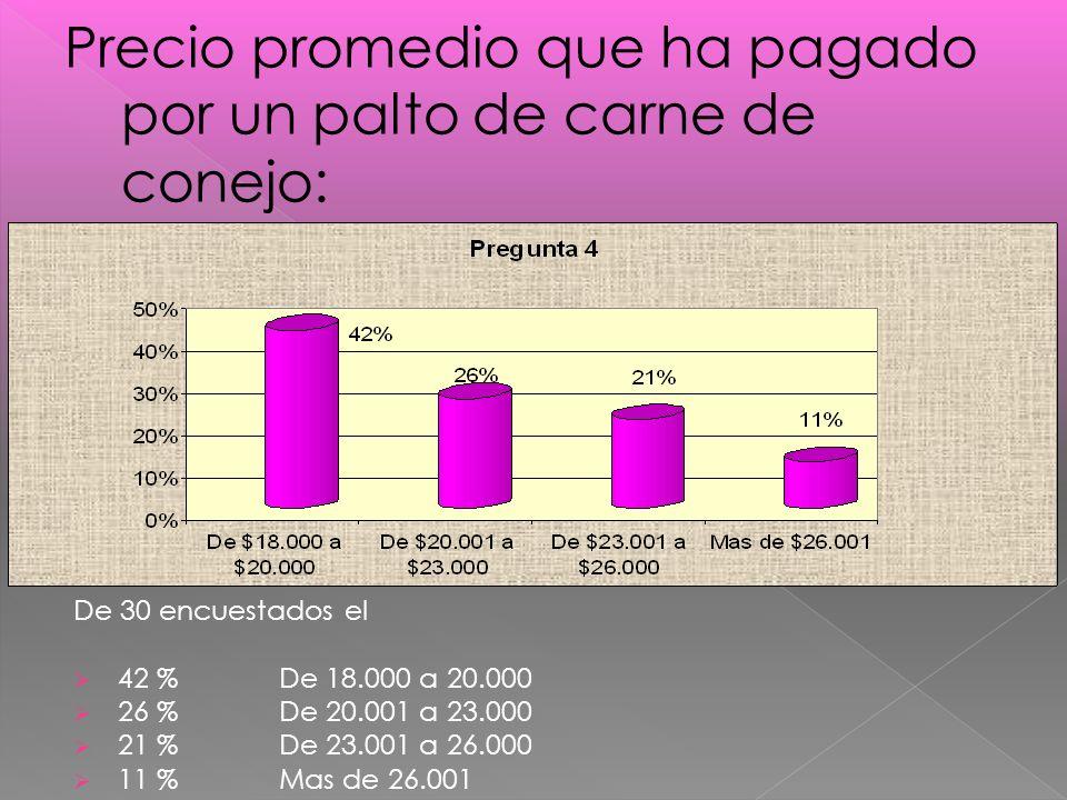 De 30 encuestados el 42 % De 18.000 a 20.000 26 % De 20.001 a 23.000 21 % De 23.001 a 26.000 11 % Mas de 26.001