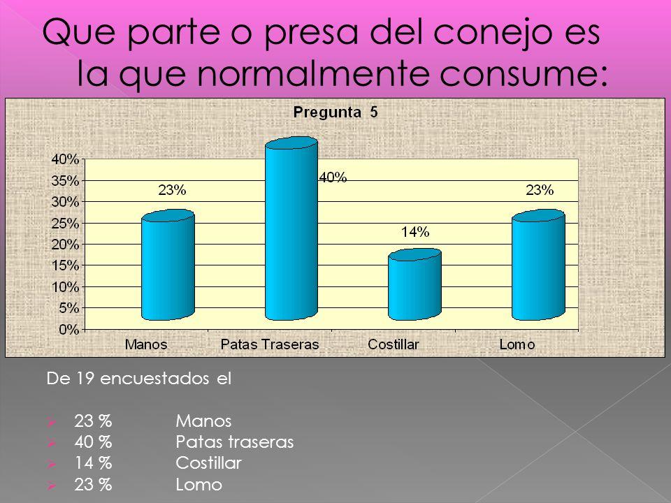 De 19 encuestados el 23 % Manos 40 % Patas traseras 14 % Costillar 23 % Lomo