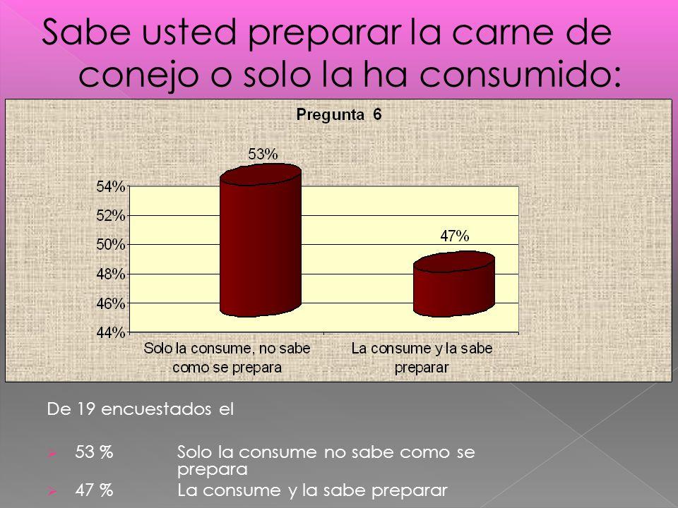 De 19 encuestados el 53 % Solo la consume no sabe como se prepara 47 % La consume y la sabe preparar