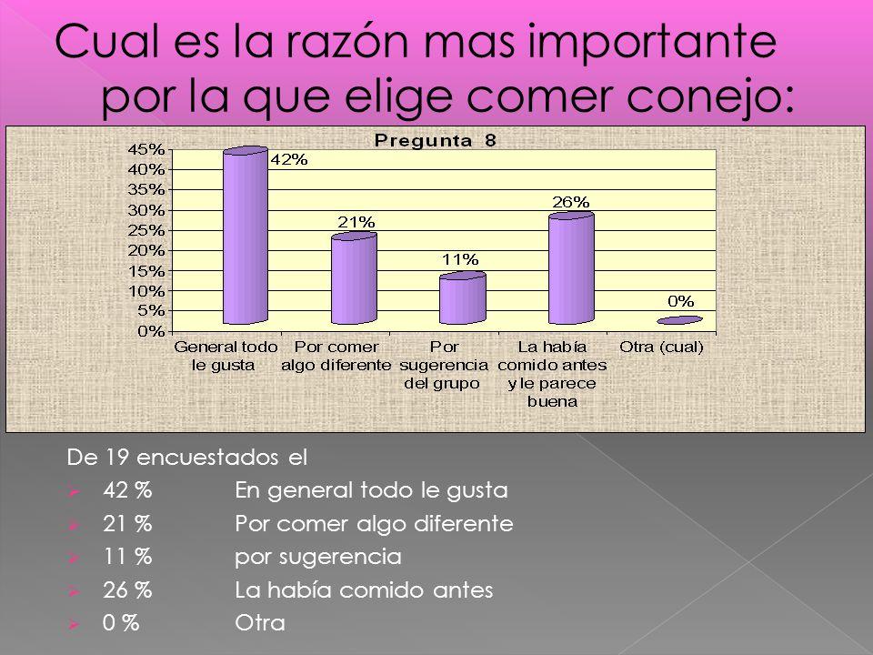 De 19 encuestados el 42 % En general todo le gusta 21 % Por comer algo diferente 11 % por sugerencia 26 % La había comido antes 0 % Otra