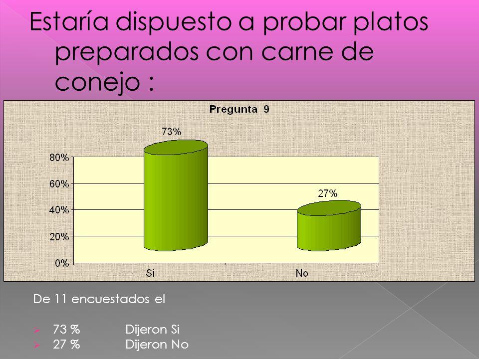 De 11 encuestados el 73 % Dijeron Si 27 % Dijeron No