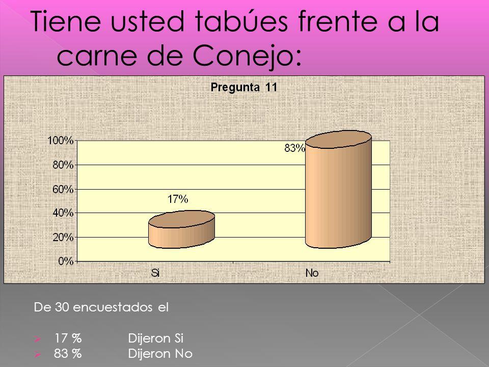 De 30 encuestados el 17 % Dijeron Si 83 % Dijeron No