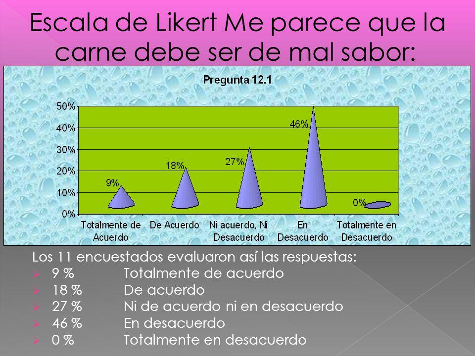 Los 11 encuestados evaluaron así las respuestas: 9 %Totalmente de acuerdo 18 % De acuerdo 27 % Ni de acuerdo ni en desacuerdo 46 % En desacuerdo 0 % Totalmente en desacuerdo