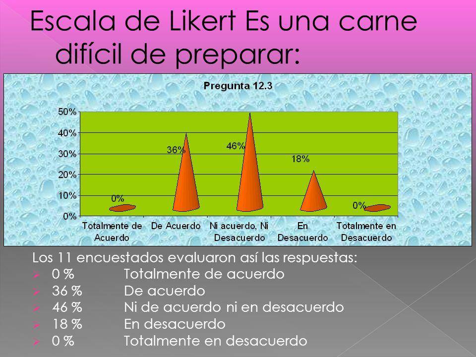 Los 11 encuestados evaluaron así las respuestas: 0 %Totalmente de acuerdo 36 % De acuerdo 46 % Ni de acuerdo ni en desacuerdo 18 % En desacuerdo 0 % Totalmente en desacuerdo