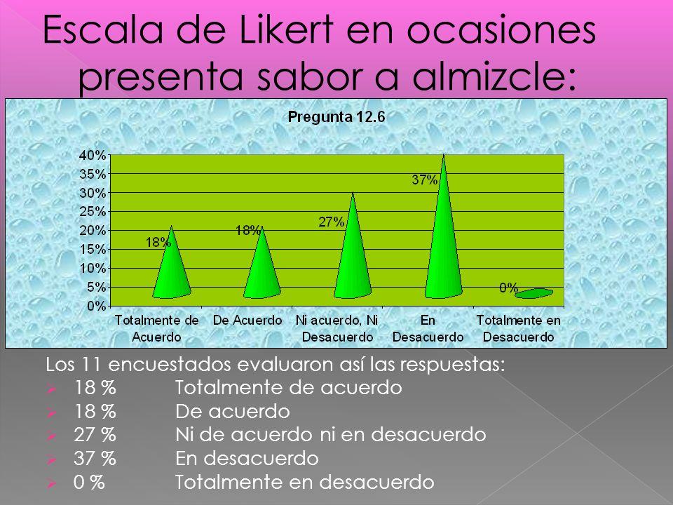 Los 11 encuestados evaluaron así las respuestas: 18 %Totalmente de acuerdo 18 % De acuerdo 27 % Ni de acuerdo ni en desacuerdo 37 % En desacuerdo 0 % Totalmente en desacuerdo