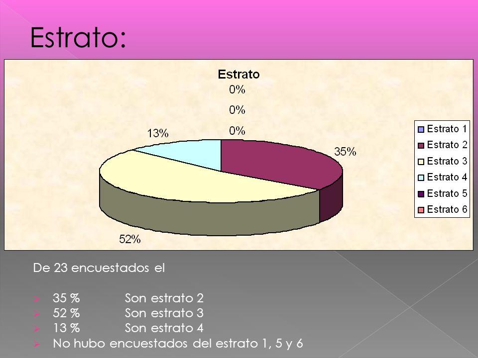 De 23 encuestados el 35 % Son estrato 2 52 % Son estrato 3 13 % Son estrato 4 No hubo encuestados del estrato 1, 5 y 6