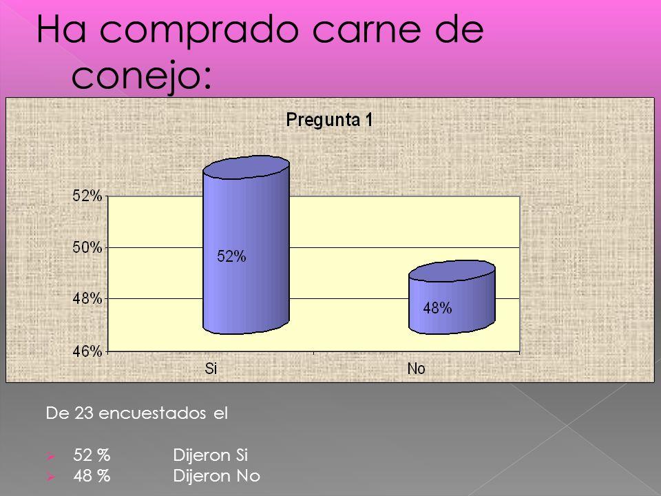 De 23 encuestados el 52 % Dijeron Si 48 % Dijeron No