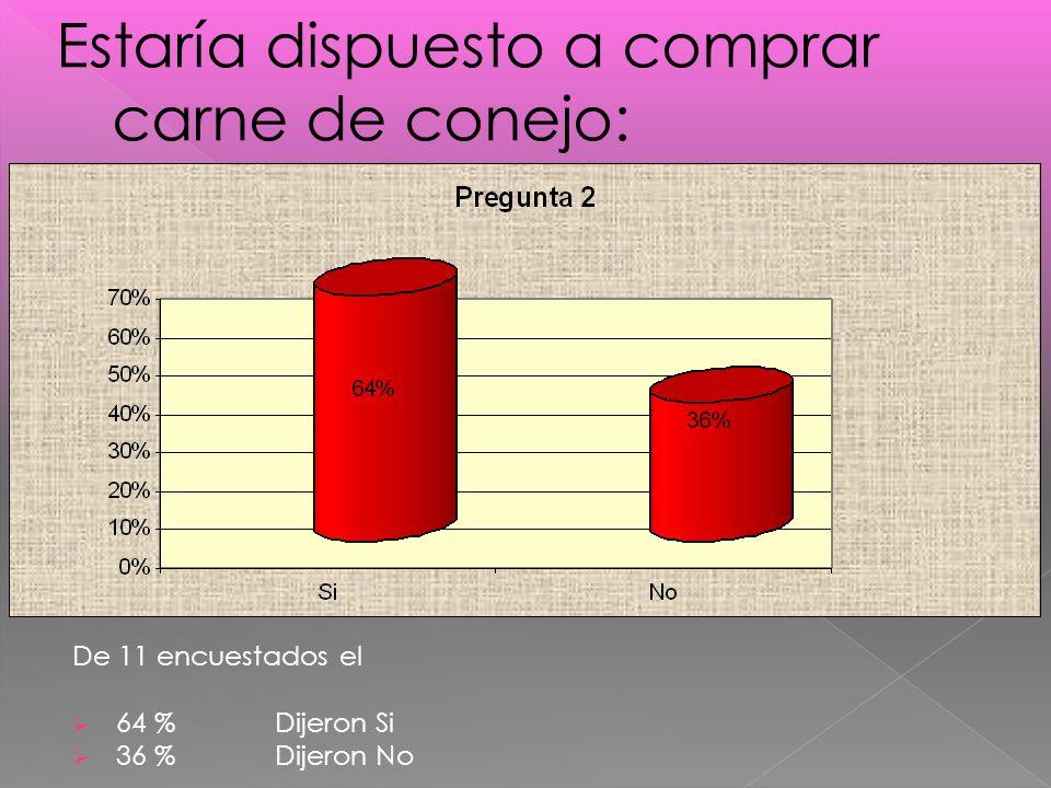 De 11 encuestados el 64 % Dijeron Si 36 % Dijeron No