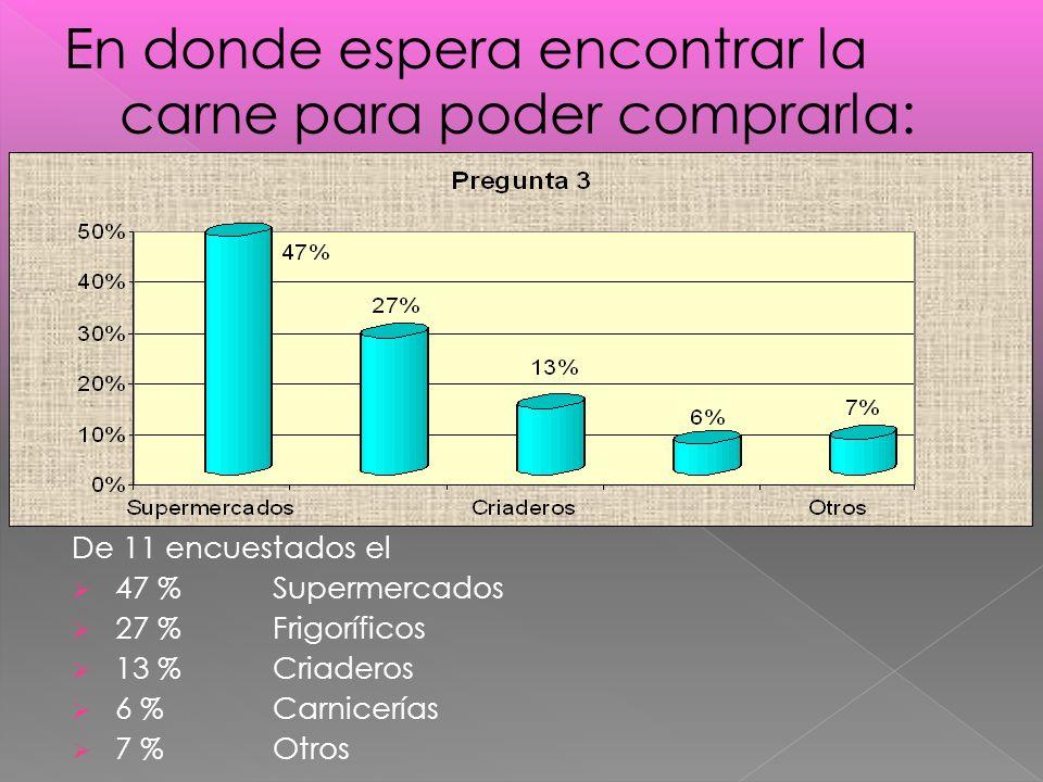 De 11 encuestados el 47 %Supermercados 27 % Frigoríficos 13 % Criaderos 6 % Carnicerías 7 %Otros