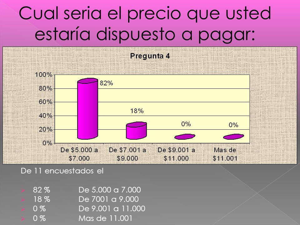De 11 encuestados el 82 % De 5.000 a 7.000 18 % De 7001 a 9.000 0 % De 9.001 a 11.000 0 % Mas de 11.001