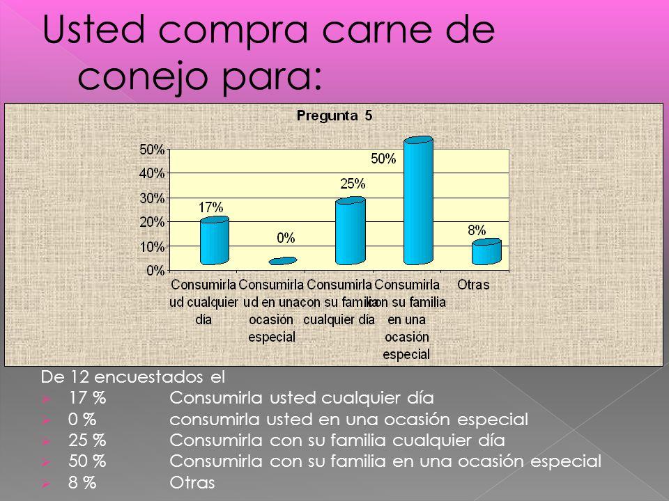 De 12 encuestados el 17 %Consumirla usted cualquier día 0 % consumirla usted en una ocasión especial 25 % Consumirla con su familia cualquier día 50 %Consumirla con su familia en una ocasión especial 8 % Otras