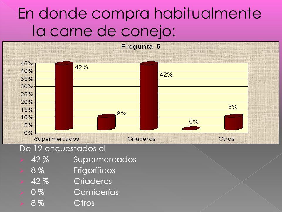 De 12 encuestados el 42 %Supermercados 8 % Frigoríficos 42 % Criaderos 0 % Carnicerías 8 %Otros