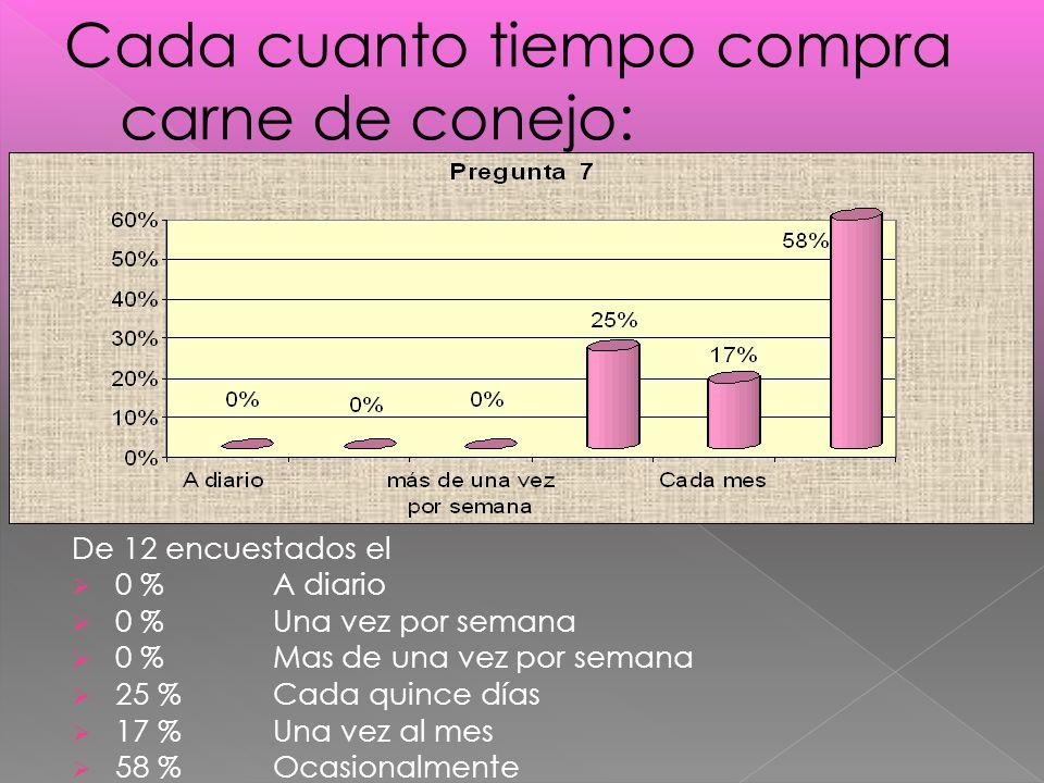 De 12 encuestados el 0 % A diario 0 % Una vez por semana 0 % Mas de una vez por semana 25 % Cada quince días 17 % Una vez al mes 58 % Ocasionalmente