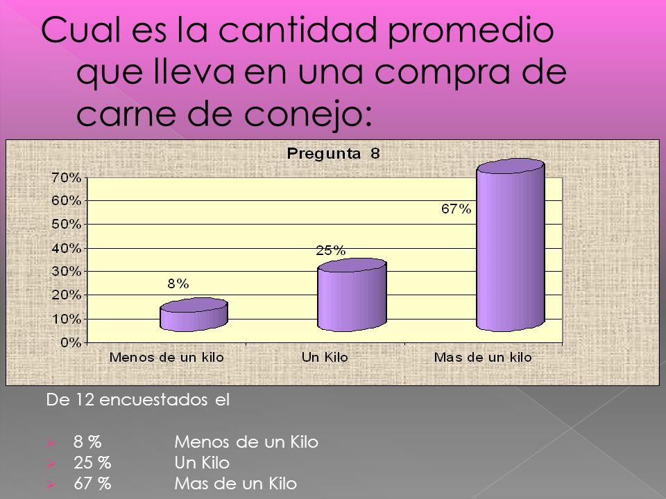 De 12 encuestados el 8 % Menos de un Kilo 25 % Un Kilo 67 % Mas de un Kilo