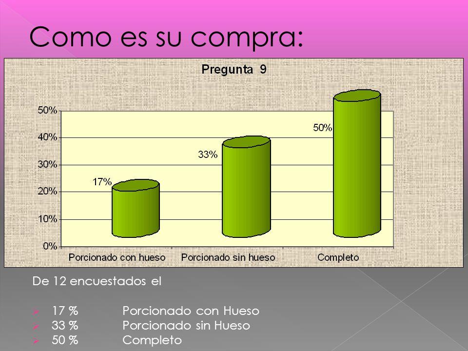 De 12 encuestados el 17 % Porcionado con Hueso 33 % Porcionado sin Hueso 50 %Completo