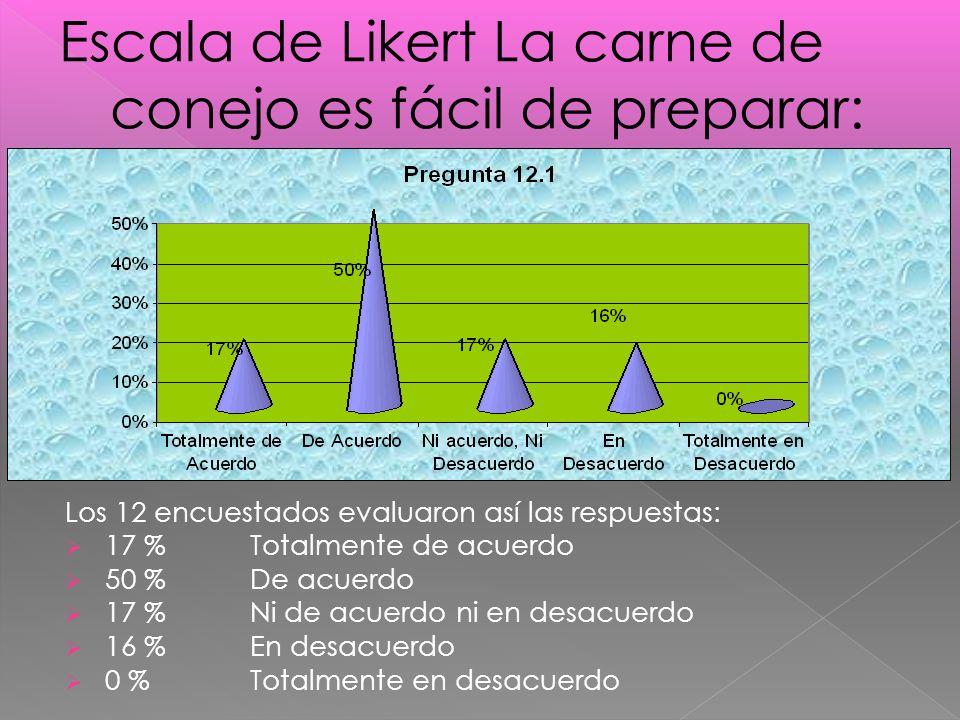 Los 12 encuestados evaluaron así las respuestas: 17 %Totalmente de acuerdo 50 % De acuerdo 17 % Ni de acuerdo ni en desacuerdo 16 % En desacuerdo 0 % Totalmente en desacuerdo