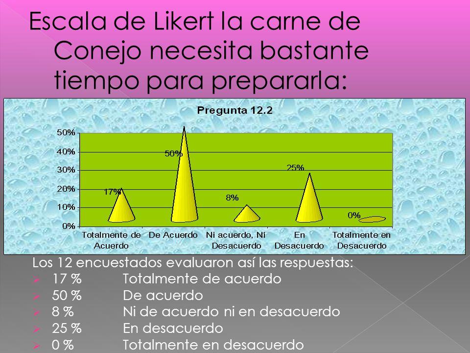 Los 12 encuestados evaluaron así las respuestas: 17 %Totalmente de acuerdo 50 % De acuerdo 8 % Ni de acuerdo ni en desacuerdo 25 % En desacuerdo 0 % Totalmente en desacuerdo