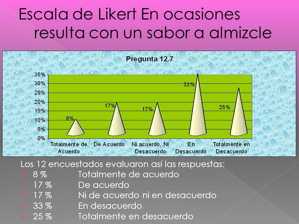Los 12 encuestados evaluaron así las respuestas: 8 %Totalmente de acuerdo 17 % De acuerdo 17 % Ni de acuerdo ni en desacuerdo 33 % En desacuerdo 25 % Totalmente en desacuerdo