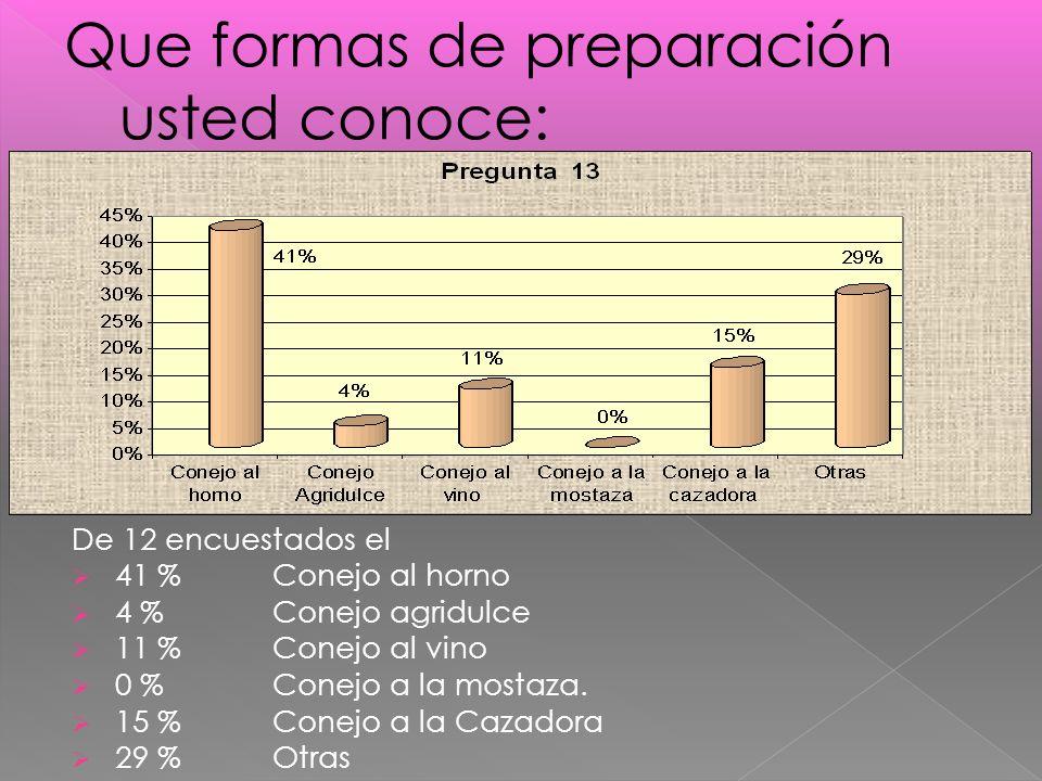 De 12 encuestados el 41 % Conejo al horno 4 % Conejo agridulce 11 % Conejo al vino 0 % Conejo a la mostaza.