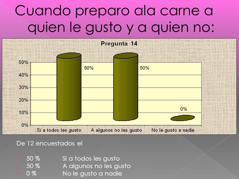 De 12 encuestados el 50 % Si a todos les gusto 50 % A algunos no les gusto 0 % No le gusto a nadie