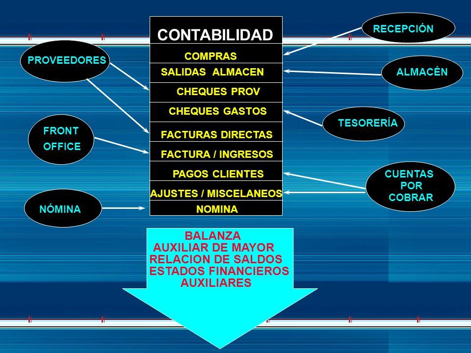 CONTABILIDAD COMPRAS SALIDAS ALMACEN CHEQUES PROV CHEQUES GASTOS FACTURAS DIRECTAS FACTURA / INGRESOS PAGOS CLIENTES AJUSTES / MISCELANEOS NOMINA PROV
