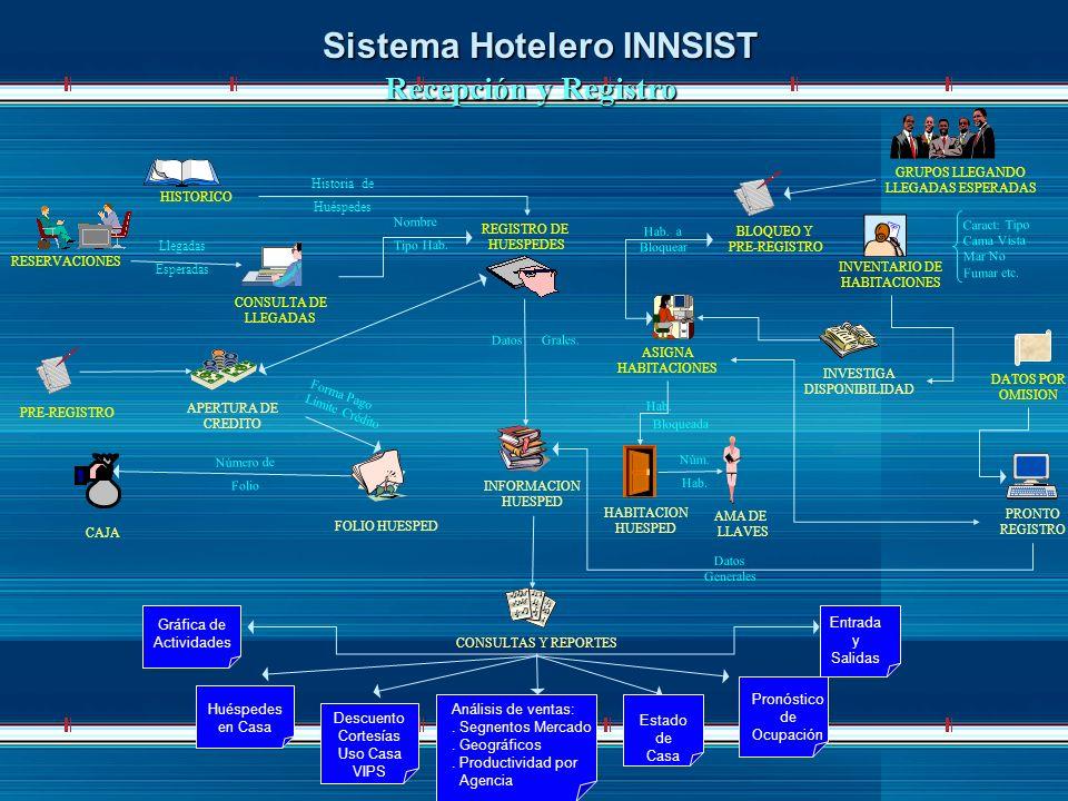 Sistema Hotelero INNSIST Recepción y Registro REGISTRO DE HUESPEDES HISTORICO RESERVACIONES CONSULTA DE LLEGADAS PRE-REGISTRO GRUPOS LLEGANDO LLEGADAS