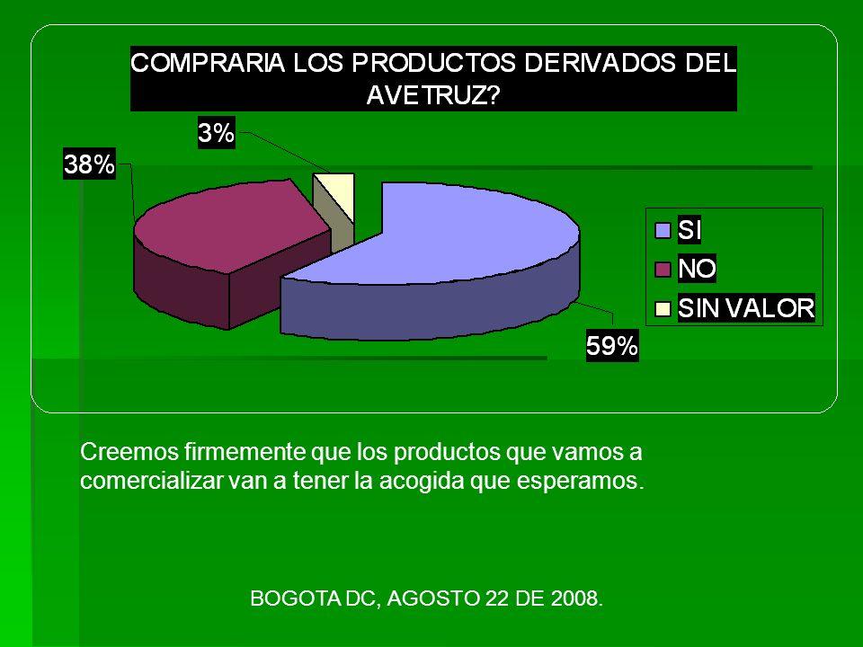 BOGOTA DC, AGOSTO 22 DE 2008. Creemos firmemente que los productos que vamos a comercializar van a tener la acogida que esperamos.