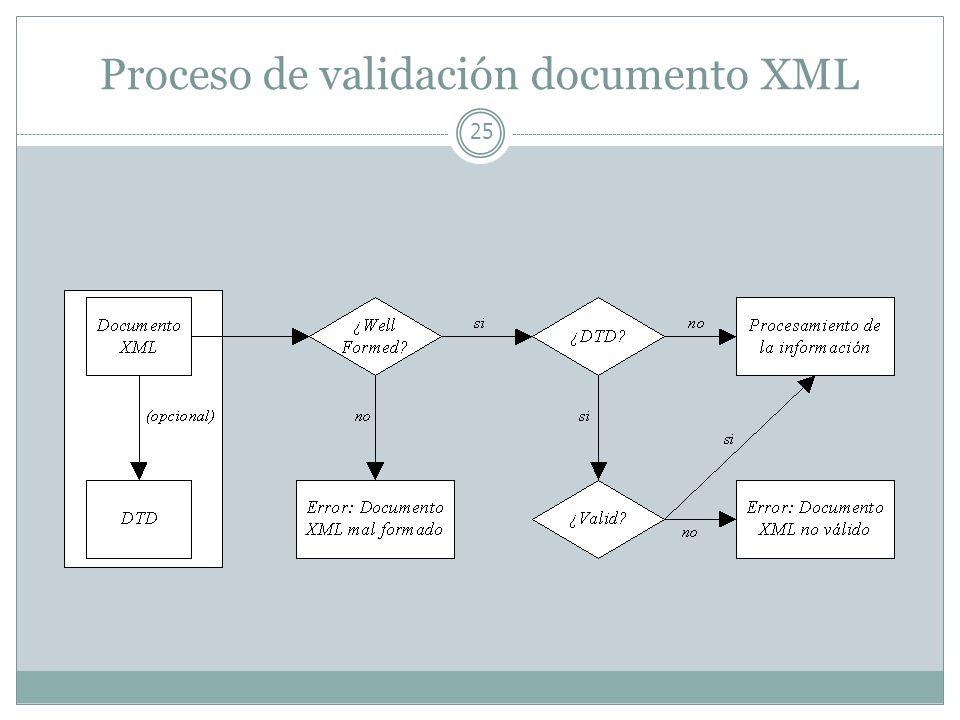 Proceso de validación documento XML 25