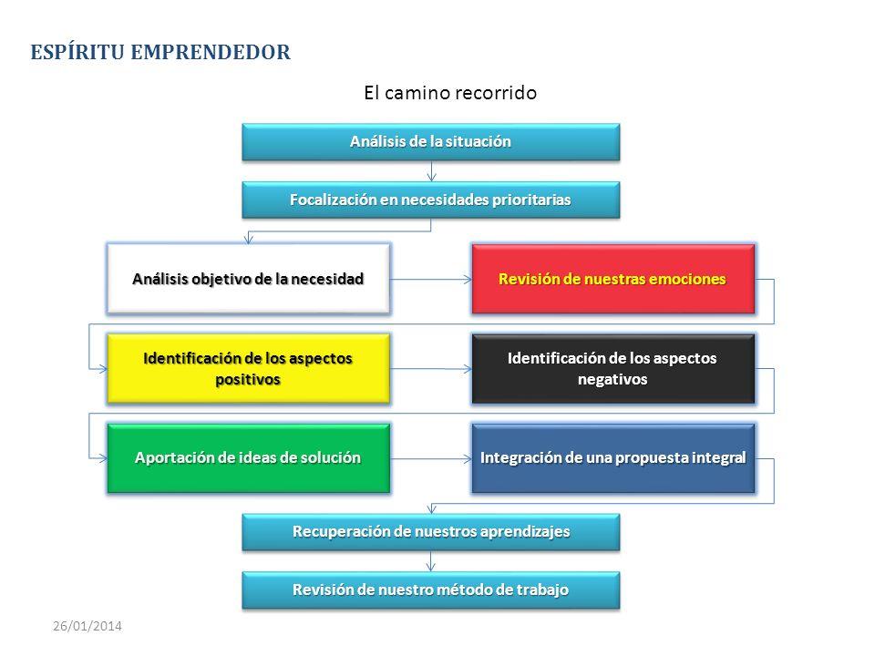 Análisis de la situación Focalización en necesidades prioritarias Análisis objetivo de la necesidad Revisión de nuestras emociones Identificación de l