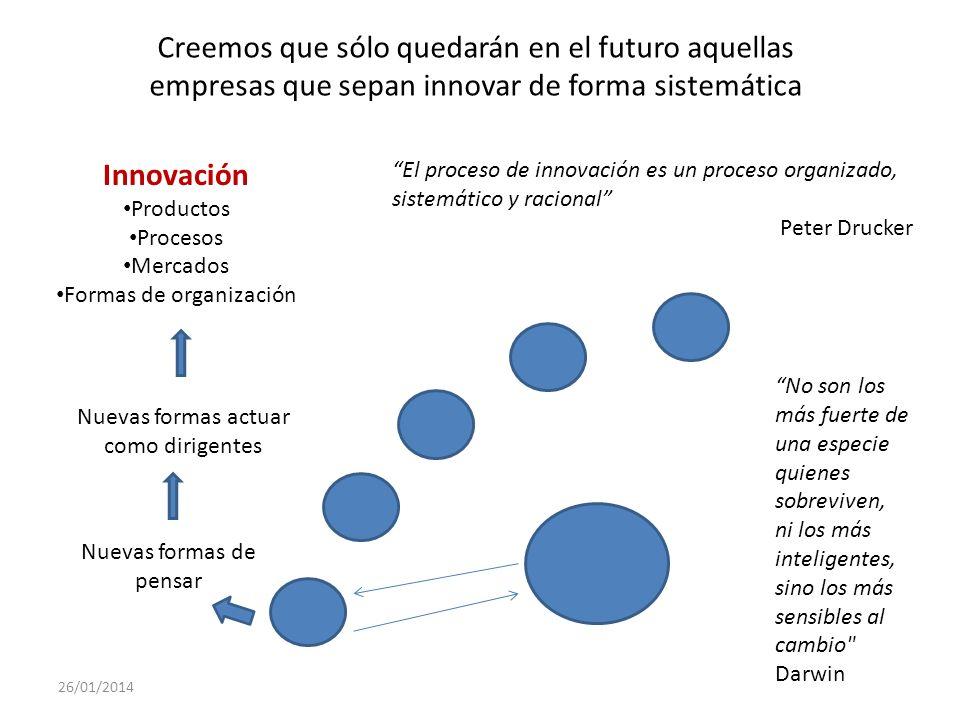 Innovación Productos Procesos Mercados Formas de organización No son los más fuerte de una especie quienes sobreviven, ni los más inteligentes, sino l