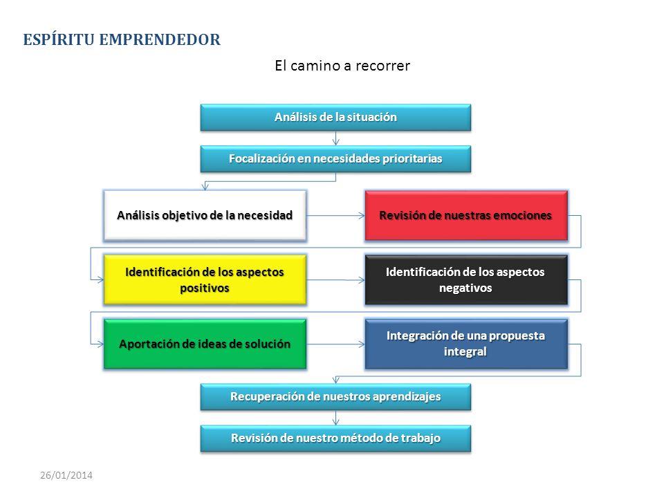 ESPÍRITU EMPRENDEDOR El camino a recorrer 26/01/2014 Análisis de la situación Focalización en necesidades prioritarias Análisis objetivo de la necesid