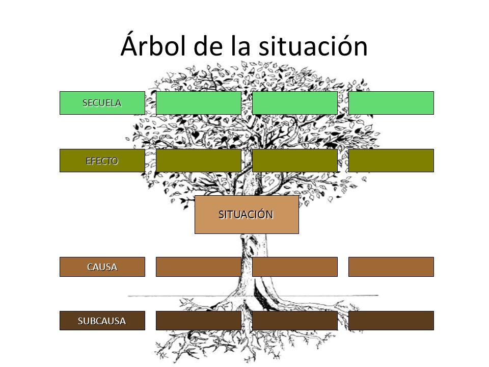 Árbol de la situación SITUACIÓN CAUSA SUBCAUSA SECUELA EFECTO
