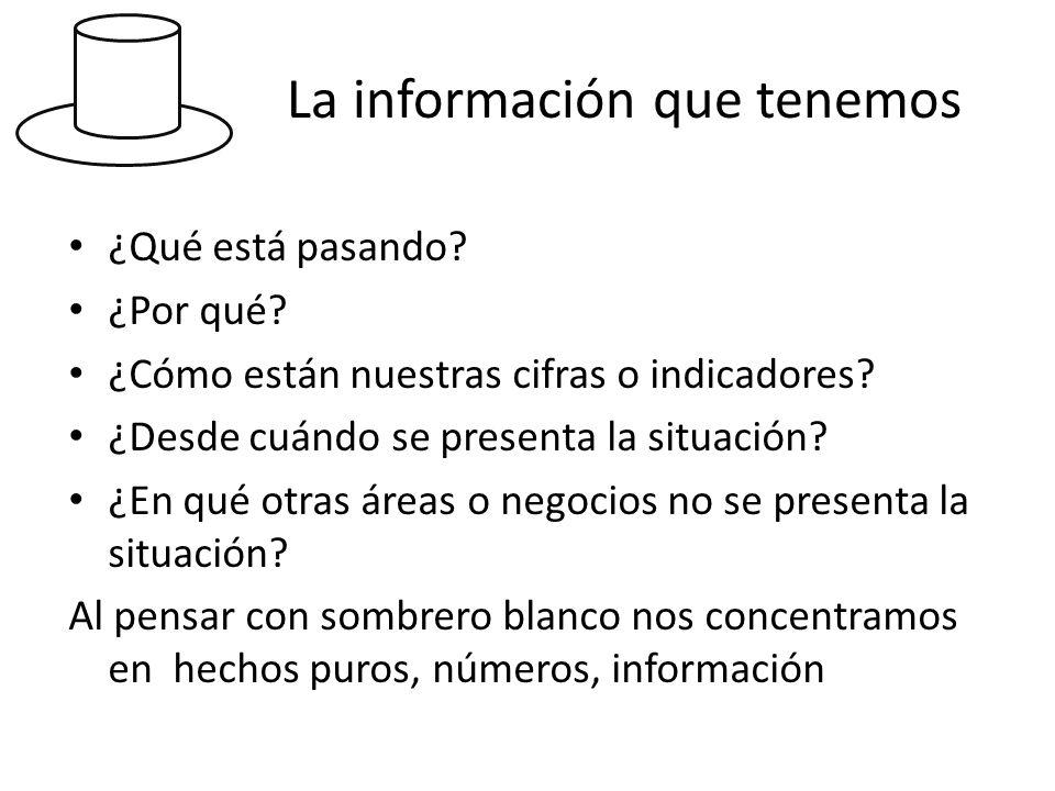 La información que tenemos ¿Qué está pasando? ¿Por qué? ¿Cómo están nuestras cifras o indicadores? ¿Desde cuándo se presenta la situación? ¿En qué otr