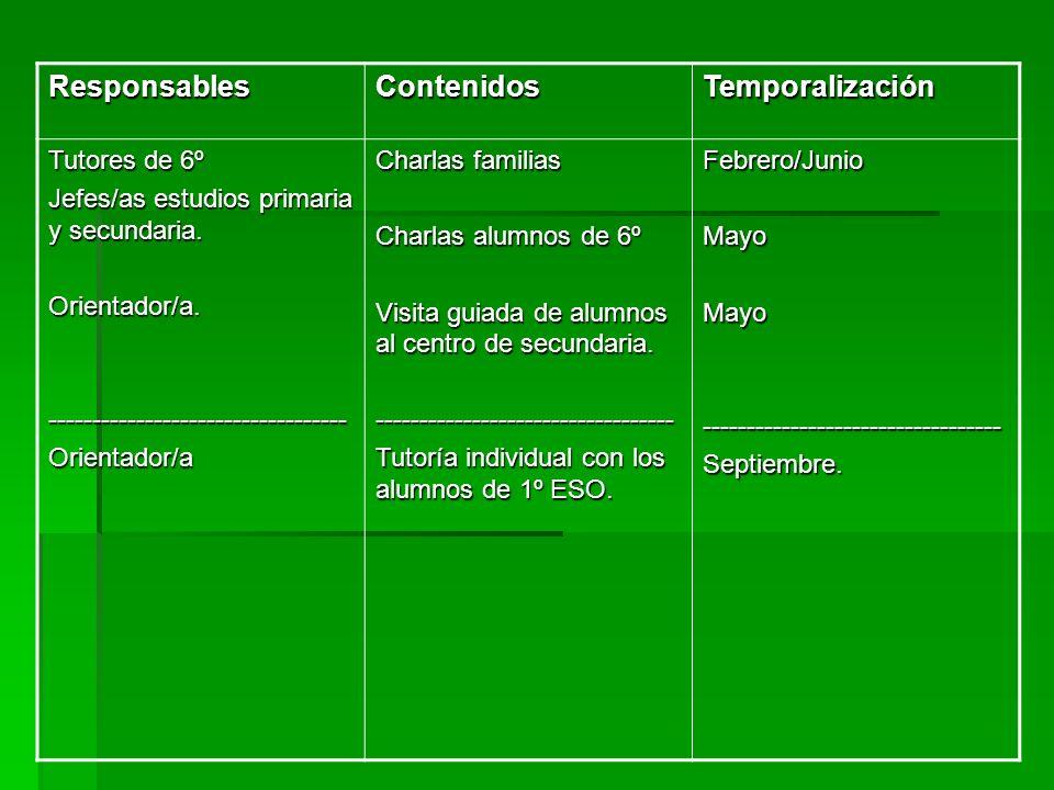 ResponsablesContenidosTemporalización Tutores de 6º Jefes/as estudios primaria y secundaria. Orientador/a.----------------------------------Orientador